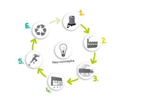 eko-koncept